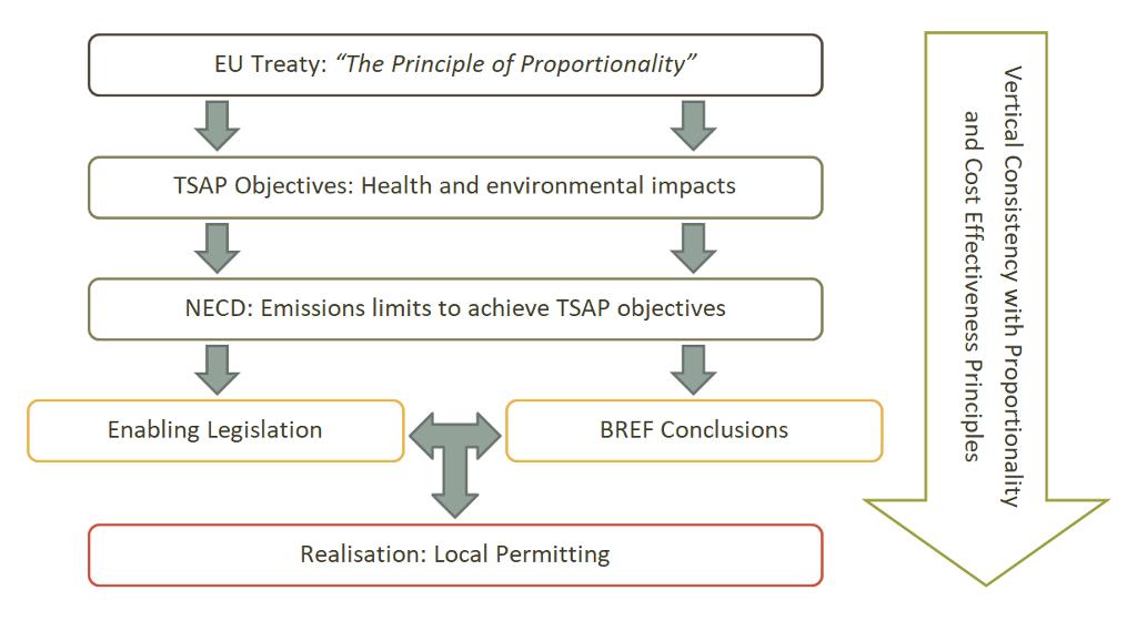 i-PASS Diagram Legislation